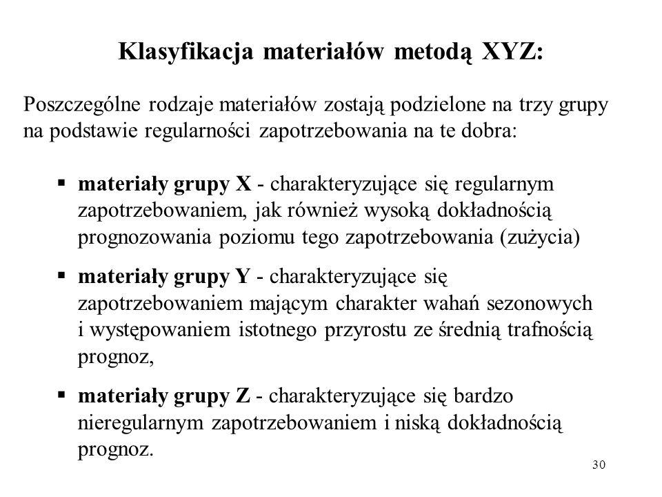 30 Klasyfikacja materiałów metodą XYZ: Poszczególne rodzaje materiałów zostają podzielone na trzy grupy na podstawie regularności zapotrzebowania na te dobra:  materiały grupy X - charakteryzujące się regularnym zapotrzebowaniem, jak również wysoką dokładnością prognozowania poziomu tego zapotrzebowania (zużycia)  materiały grupy Y - charakteryzujące się zapotrzebowaniem mającym charakter wahań sezonowych i występowaniem istotnego przyrostu ze średnią trafnością prognoz,  materiały grupy Z - charakteryzujące się bardzo nieregularnym zapotrzebowaniem i niską dokładnością prognoz.