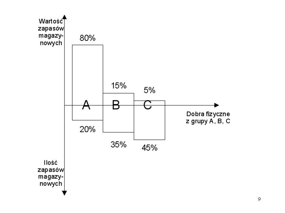 20 Sposób przeprowadzania analizy ABC: I.Obliczenia kosztów materiałowych zapotrzebowanych dóbr na podstawie niezbędnych ilości i cen jednostkowych, a następnie je uszeregować według zużycia wartościowego.