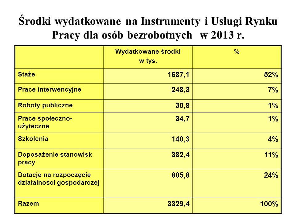 Środki wydatkowane na Instrumenty i Usługi Rynku Pracy dla osób bezrobotnych w 2013 r.
