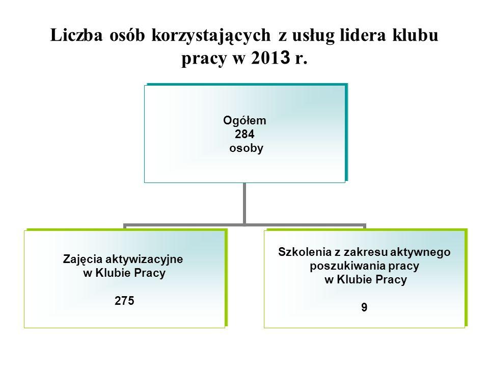 Liczba osób korzystających z usług lidera klubu pracy w 201 3 r.