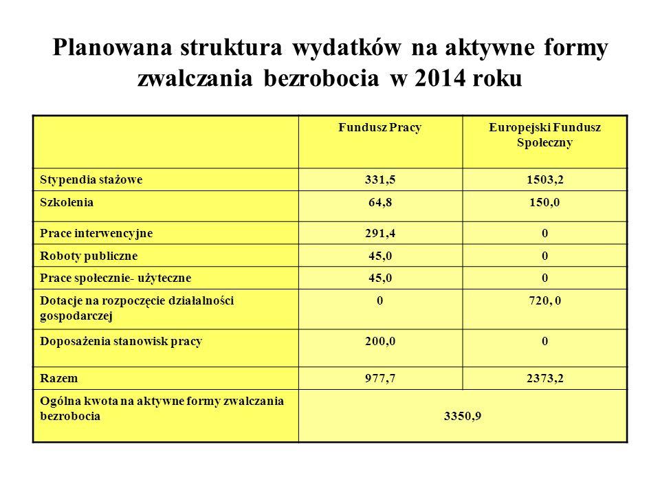 Planowana struktura wydatków na aktywne formy zwalczania bezrobocia w 2014 roku Fundusz PracyEuropejski Fundusz Społeczny Stypendia stażowe331,51503,2 Szkolenia64,8150,0 Prace interwencyjne291,40 Roboty publiczne45,00 Prace społecznie- użyteczne45,00 Dotacje na rozpoczęcie działalności gospodarczej 0720, 0 Doposażenia stanowisk pracy200,00 Razem977,72373,2 Ogólna kwota na aktywne formy zwalczania bezrobocia3350,9