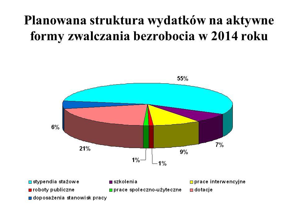 Planowana struktura wydatków na aktywne formy zwalczania bezrobocia w 2014 roku
