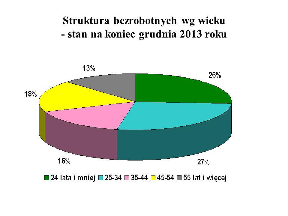 Struktura bezrobotnych wg wieku - stan na koniec grudnia 2013 roku