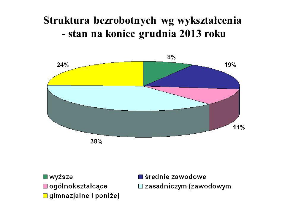 Struktura bezrobotnych wg wykształcenia - stan na koniec grudnia 2013 roku