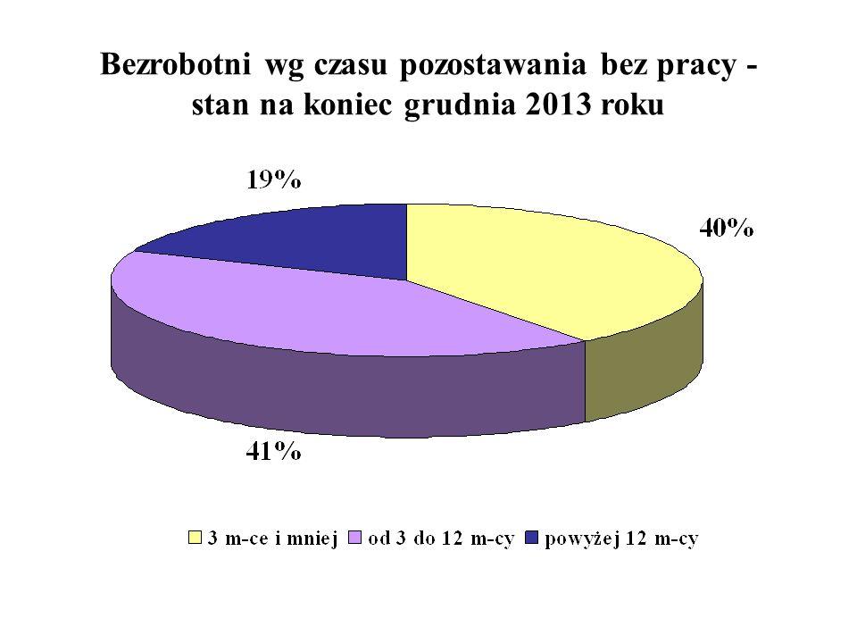 Bezrobotni wg czasu pozostawania bez pracy - stan na koniec grudnia 2013 roku