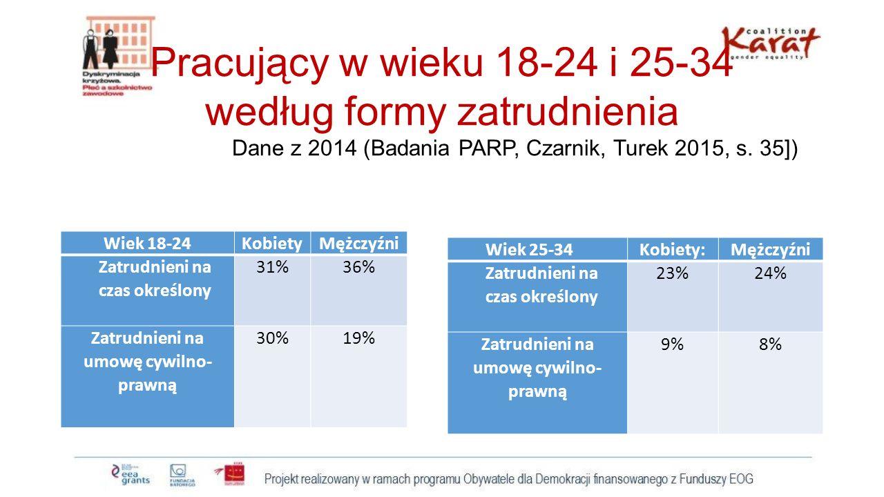 Pracujący w wieku 18-24 i 25-34 według formy zatrudnienia Dane z 2014 (Badania PARP, Czarnik, Turek 2015, s. 35]) Wiek 18-24KobietyMężczyźni Zatrudnie