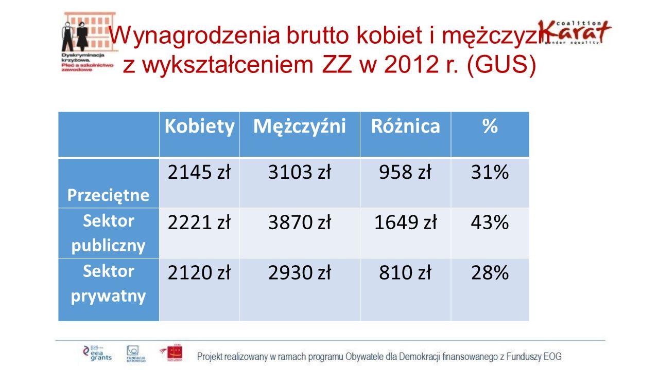 Wynagrodzenia brutto kobiet i mężczyzn z wykształceniem ZZ w 2012 r. (GUS) KobietyMężczyźniRóżnica% Przeciętne 2145 zł3103 zł958 zł31% Sektor publiczn
