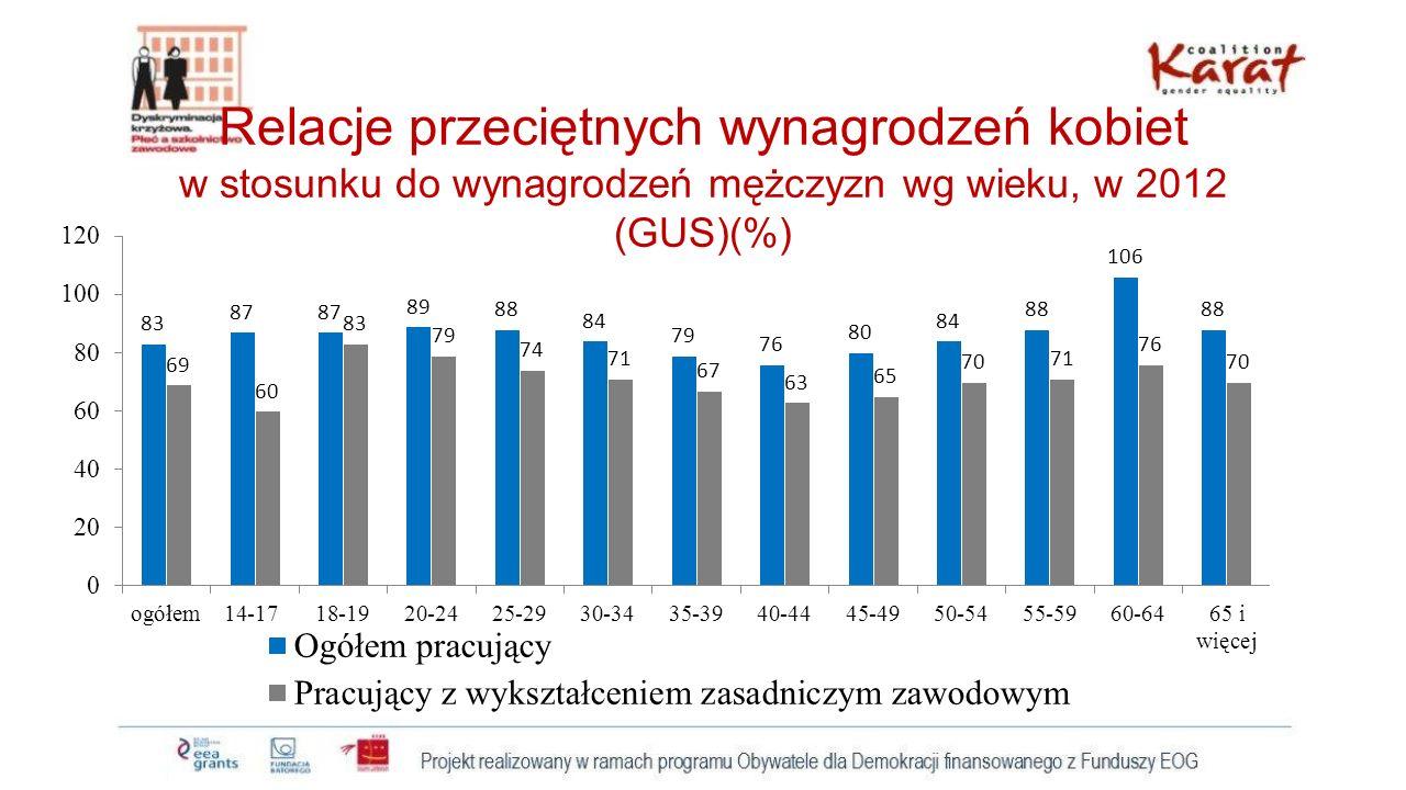 Relacje przeciętnych wynagrodzeń kobiet w stosunku do wynagrodzeń mężczyzn wg wieku, w 2012 (GUS)(%)