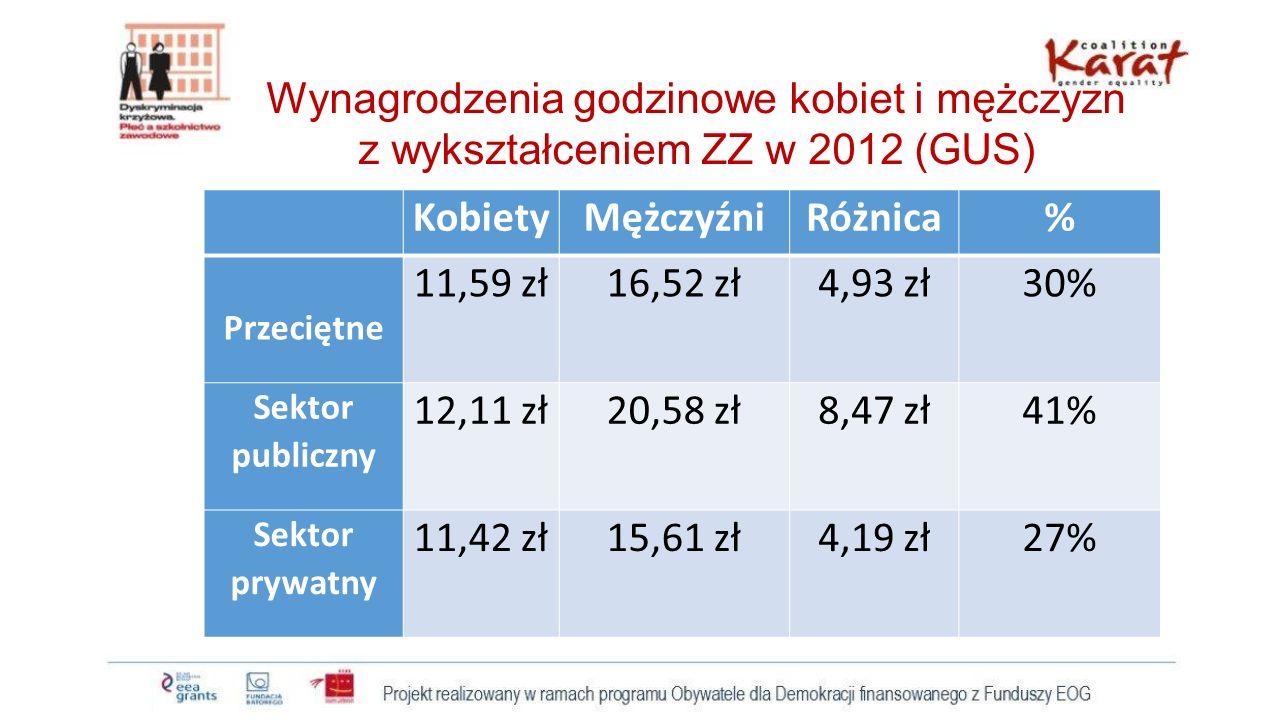 Wynagrodzenia godzinowe kobiet i mężczyzn z wykształceniem ZZ w 2012 (GUS) KobietyMężczyźniRóżnica% Przeciętne 11,59 zł16,52 zł4,93 zł30% Sektor publi