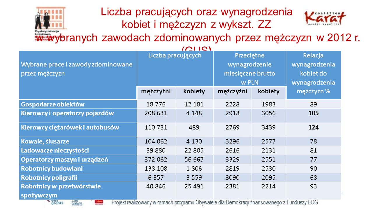 Liczba pracujących oraz wynagrodzenia kobiet i mężczyzn z wykszt. ZZ w wybranych zawodach zdominowanych przez mężczyzn w 2012 r. (GUS) Wybrane prace i