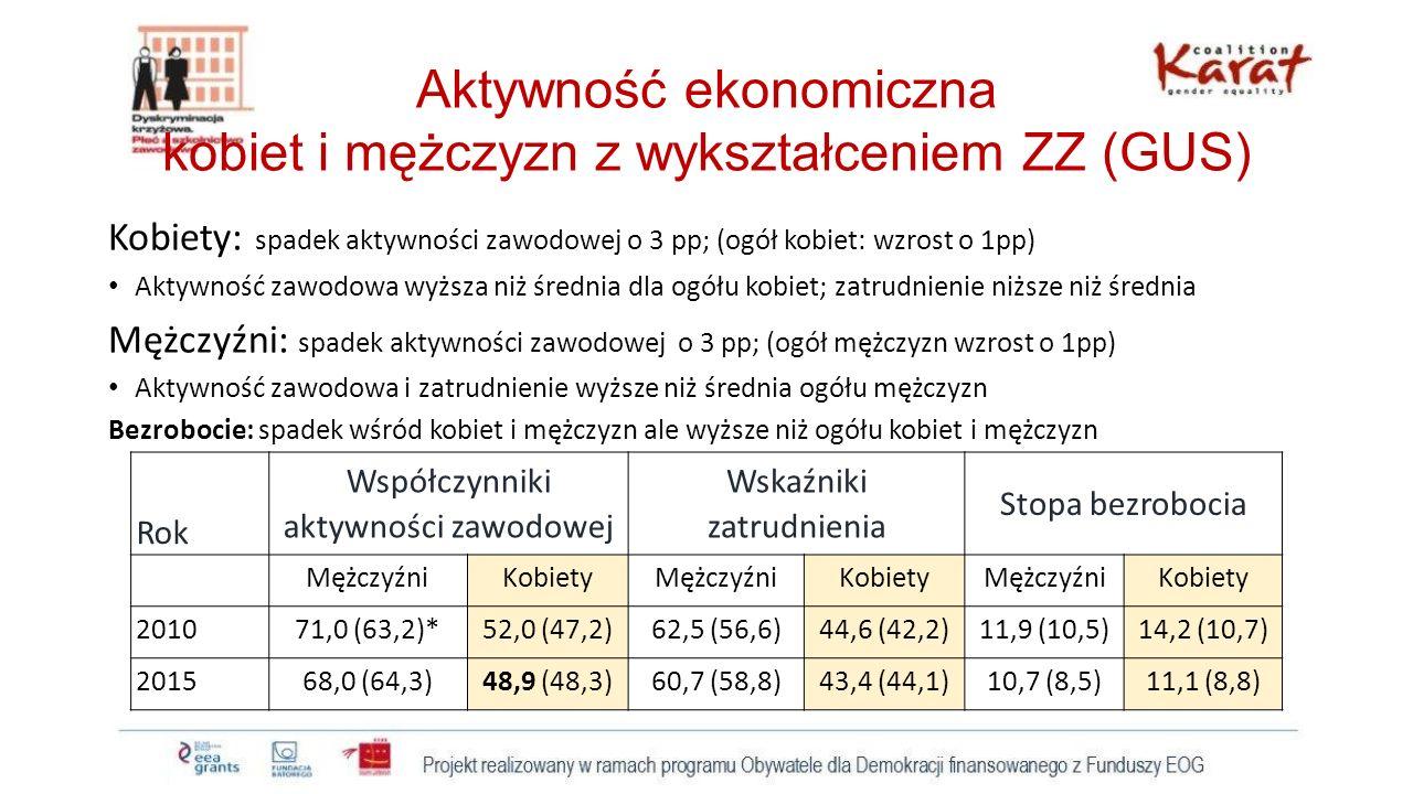 Aktywność ekonomiczna kobiet i mężczyzn z wykształceniem ZZ (GUS) Kobiety: spadek aktywności zawodowej o 3 pp; (ogół kobiet: wzrost o 1pp) Aktywność z
