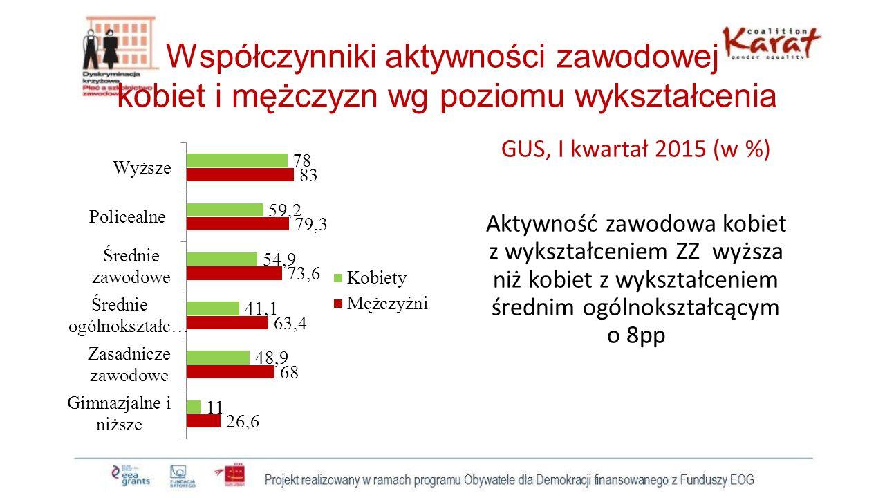 PODSUMOWANIE I WNIOSKI Poprawa na rynku pracy w latach 2010-15 nie dotyczy kobiet w wykształceniem ZZ wskaźniki zatrudnienia zmniejszyły się z 44,6% do 43,4%; dla ogółu kobiet zwiększyły się z 42,2% do 43,4% Dyskryminacja płacowa kobiet z wykształceniem ZZ różnica płacowa w tej grupie wykształcenia jest stosunkowo największa (31%) dysproporcja płacowa ze względu na płeć w sektorze publicznym jest wyraźnie większa niż w sektorze prywatnym (43%) wynagrodzenia oferowane kobietom są b.