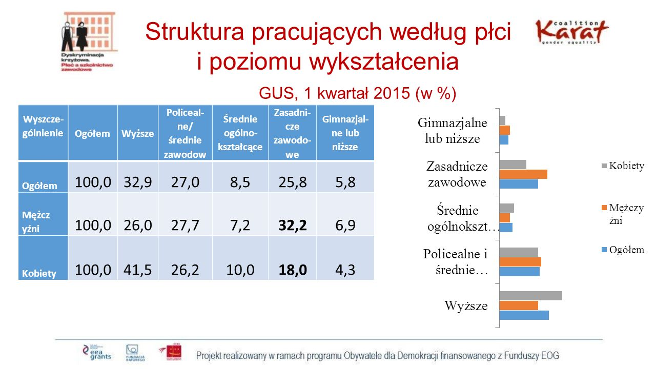 Struktura pracujących według płci i poziomu wykształcenia GUS, 1 kwartał 2015 (w %) Wyszcze- gólnienie OgółemWyższe Policeal- ne/ średnie zawodow Śred