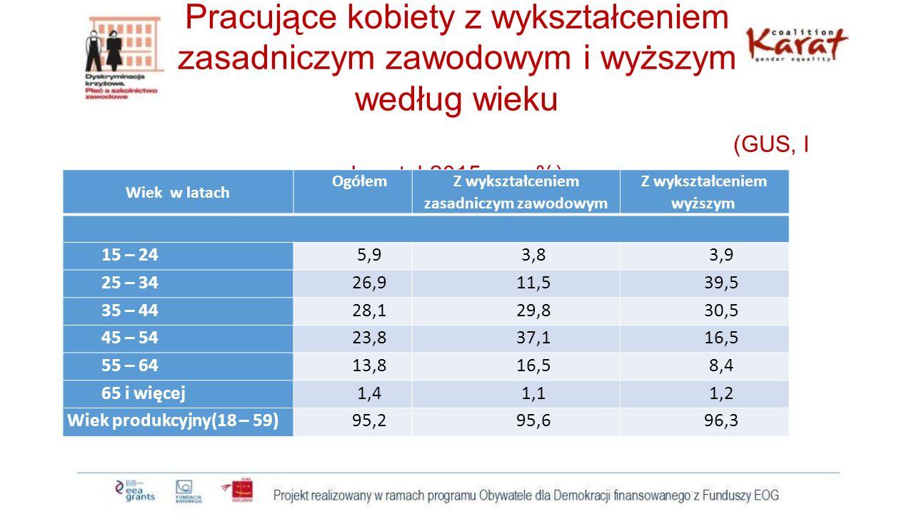 Pracujące kobiety z wykształceniem zasadniczym zawodowym i wyższym według wieku (GUS, I kwartał 2015 r.; w %) Wiek w latach Ogółem Z wykształceniem za