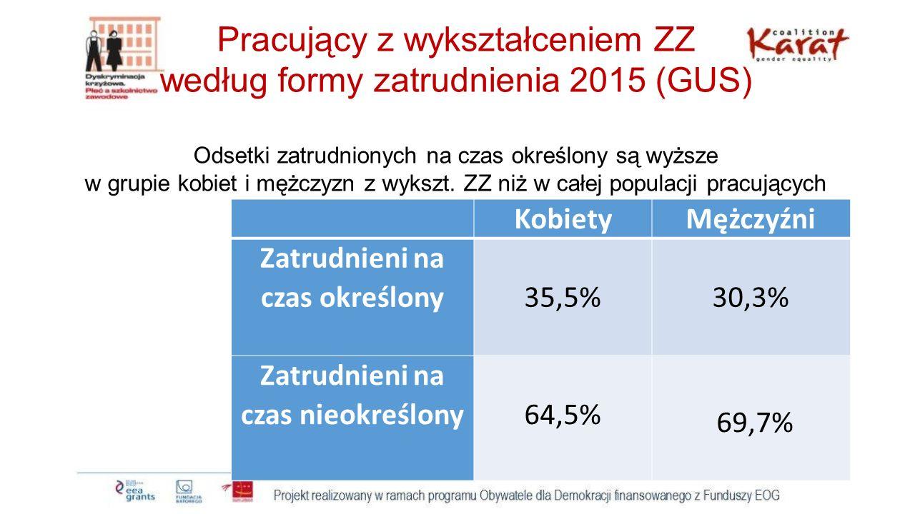 Pracujący w wieku 18-24 i 25-34 według formy zatrudnienia Dane z 2014 (Badania PARP, Czarnik, Turek 2015, s.