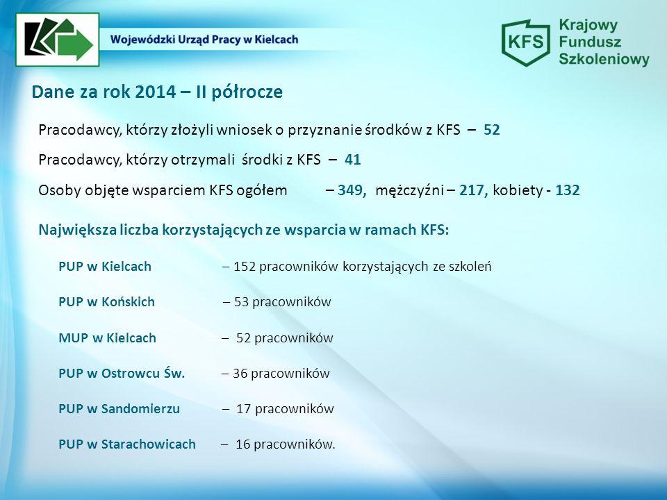 Dane za rok 2014 – II półrocze Pracodawcy, którzy złożyli wniosek o przyznanie środków z KFS – 52 Pracodawcy, którzy otrzymali środki z KFS – 41 Osoby objęte wsparciem KFS ogółem – 349, mężczyźni – 217, kobiety - 132 Największa liczba korzystających ze wsparcia w ramach KFS: PUP w Kielcach – 152 pracowników korzystających ze szkoleń PUP w Końskich – 53 pracowników MUP w Kielcach – 52 pracowników PUP w Ostrowcu Św.