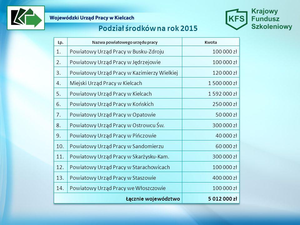 Podział środków na rok 2015