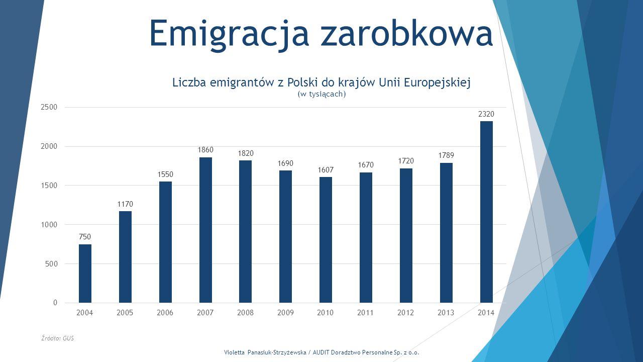 Violetta Panasiuk-Strzyżewska / AUDIT Doradztwo Personalne Sp. z o.o. Emigracja zarobkowa Źródło: GUS