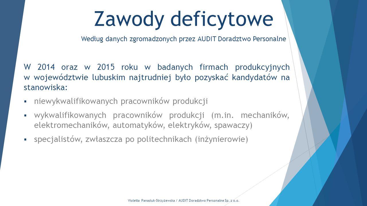 Violetta Panasiuk-Strzyżewska / AUDIT Doradztwo Personalne Sp. z o.o. Zawody deficytowe Według danych zgromadzonych przez AUDIT Doradztwo Personalne W