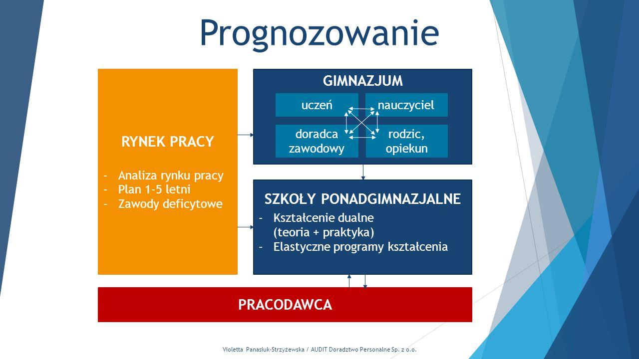 Violetta Panasiuk-Strzyżewska / AUDIT Doradztwo Personalne Sp. z o.o. Prognozowanie GIMNAZJUM RYNEK PRACY -Analiza rynku pracy -Plan 1-5 letni -Zawody