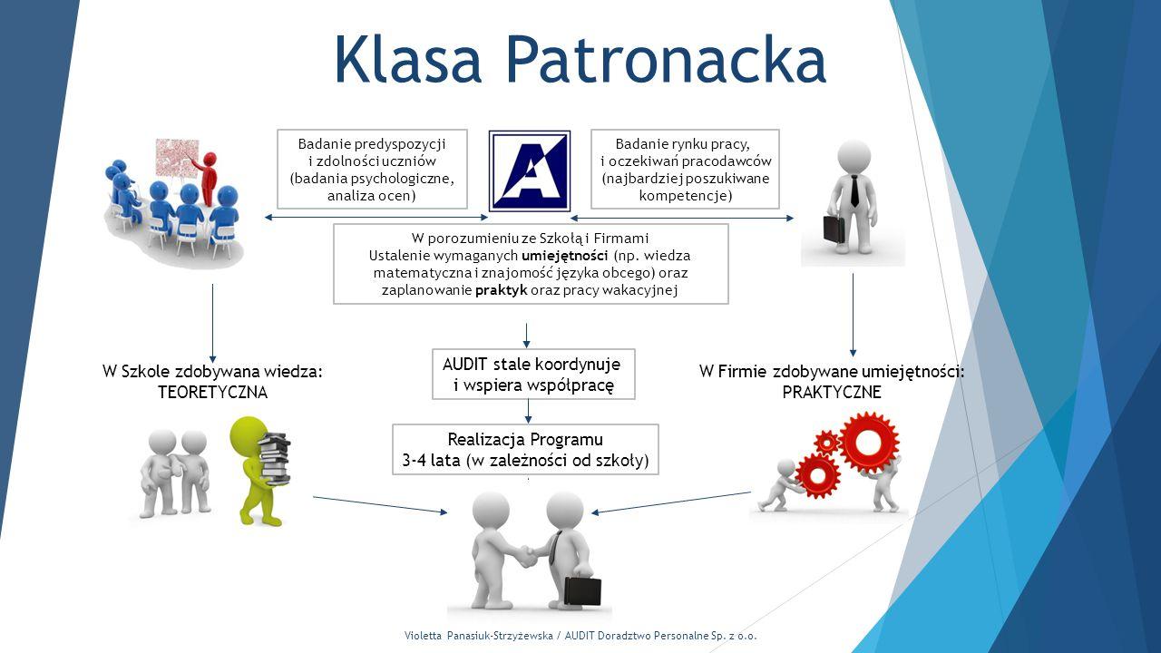 Violetta Panasiuk-Strzyżewska / AUDIT Doradztwo Personalne Sp. z o.o. Klasa Patronacka Badanie predyspozycji i zdolności uczniów (badania psychologicz