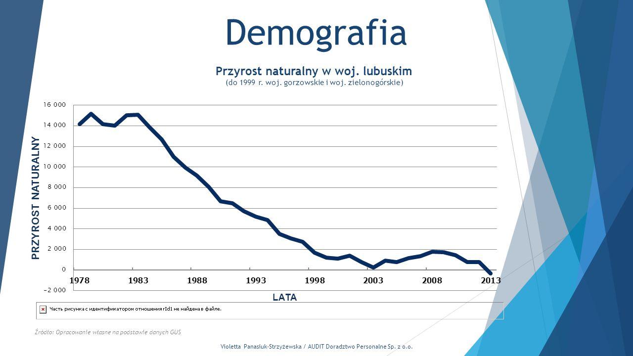 Violetta Panasiuk-Strzyżewska / AUDIT Doradztwo Personalne Sp. z o.o. Demografia Źródło: Opracowanie własne na podstawie danych GUS