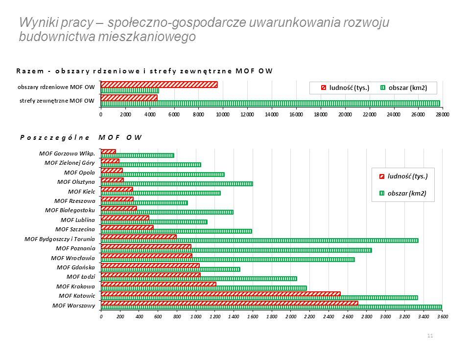 Wyniki pracy – społeczno-gospodarcze uwarunkowania rozwoju budownictwa mieszkaniowego 11