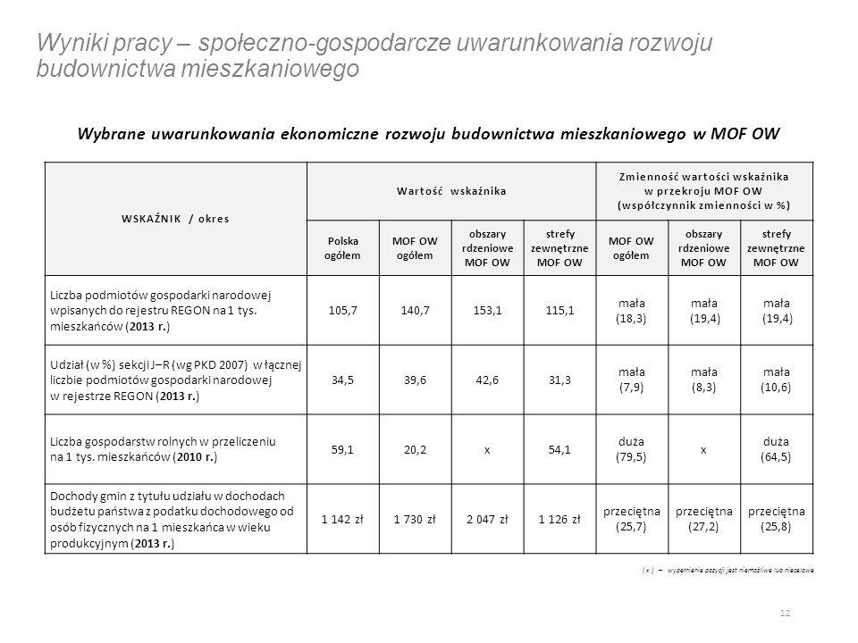Wyniki pracy – społeczno-gospodarcze uwarunkowania rozwoju budownictwa mieszkaniowego Wybrane uwarunkowania ekonomiczne rozwoju budownictwa mieszkaniowego w MOF OW 12 WSKAŹNIK / okres Wartość wskaźnika Zmienność wartości wskaźnika w przekroju MOF OW (współczynnik zmienności w %) Polska ogółem MOF OW ogółem obszary rdzeniowe MOF OW strefy zewnętrzne MOF OW MOF OW ogółem obszary rdzeniowe MOF OW strefy zewnętrzne MOF OW Liczba podmiotów gospodarki narodowej wpisanych do rejestru REGON na 1 tys.