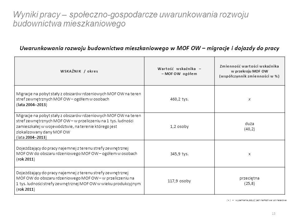 Wyniki pracy – społeczno-gospodarcze uwarunkowania rozwoju budownictwa mieszkaniowego Uwarunkowania rozwoju budownictwa mieszkaniowego w MOF OW – migracje i dojazdy do pracy 13 WSKAŹNIK / okres Wartość wskaźnika – – MOF OW ogółem Zmienność wartości wskaźnika w przekroju MOF OW (współczynnik zmienności w %) Migracje na pobyt stały z obszarów rdzeniowych MOF OW na teren stref zewnętrznych MOF OW – ogółem w osobach (lata 2004–2013) 460,2 tys.x Migracje na pobyt stały z obszarów rdzeniowych MOF OW na teren stref zewnętrznych MOF OW – w przeliczeniu na 1 tys.