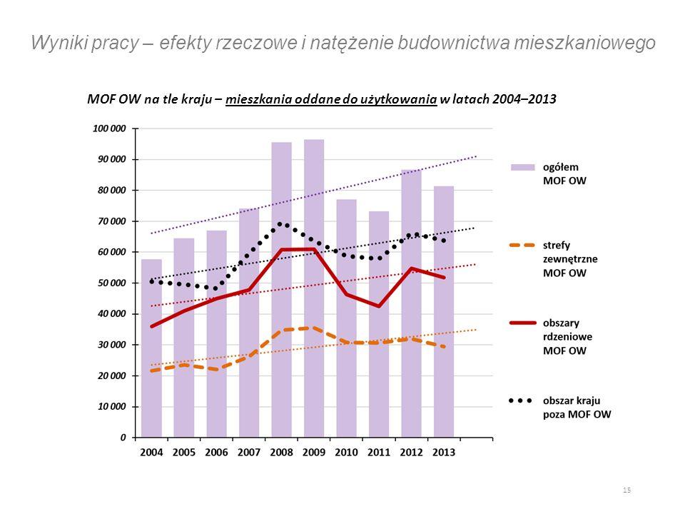 Wyniki pracy – efekty rzeczowe i natężenie budownictwa mieszkaniowego MOF OW na tle kraju – mieszkania oddane do użytkowania w latach 2004–2013 15
