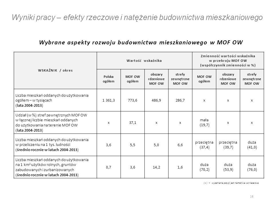 Wyniki pracy – efekty rzeczowe i natężenie budownictwa mieszkaniowego Wybrane aspekty rozwoju budownictwa mieszkaniowego w MOF OW 16 WSKAŹNIK / okres Wartość wskaźnika Zmienność wartości wskaźnika w przekroju MOF OW (współczynnik zmienności w %) Polska ogółem MOF OW ogółem obszary rdzeniowe MOF OW strefy zewnętrzne MOF OW MOF OW ogółem obszary rdzeniowe MOF OW strefy zewnętrzne MOF OW Liczba mieszkań oddanych do użytkowania ogółem – w tysiącach (lata 2004-2013) 1 361,3773,6486,9286,7xxx Udział (w %) stref zewnętrznych MOF OW w łącznej liczbie mieszkań oddanych do użytkowania na terenie MOF OW (lata 2004-2013) x37,1xx mała (19,7) xx Liczba mieszkań oddanych do użytkowania w przeliczeniu na 1 tys.