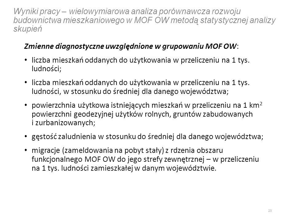 Wyniki pracy – wielowymiarowa analiza porównawcza rozwoju budownictwa mieszkaniowego w MOF OW metodą statystycznej analizy skupień Zmienne diagnostyczne uwzględnione w grupowaniu MOF OW: liczba mieszkań oddanych do użytkowania w przeliczeniu na 1 tys.