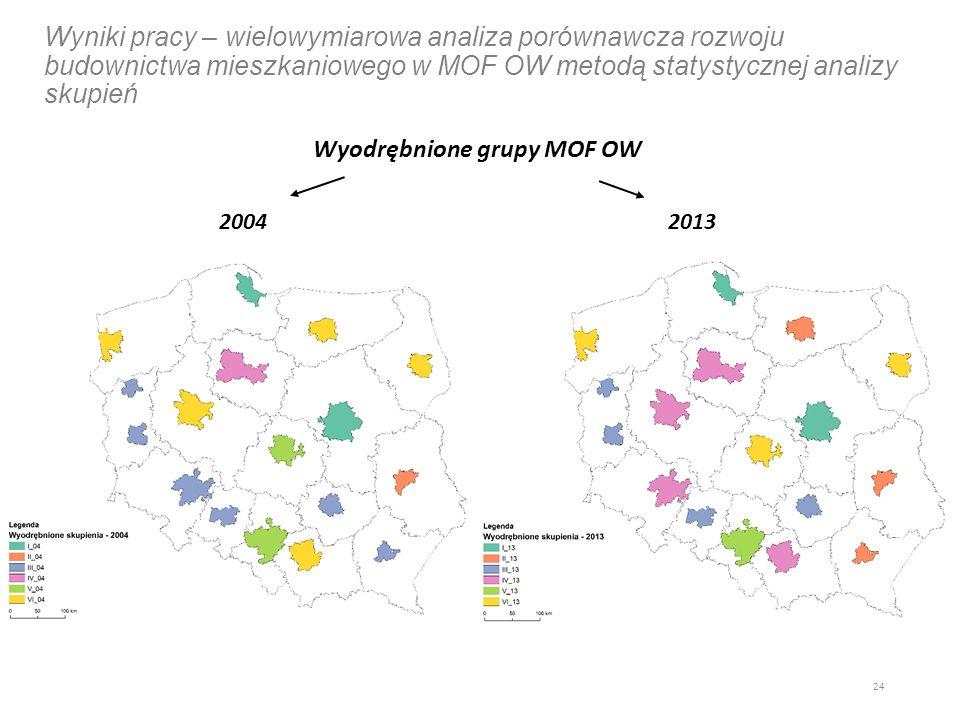 Wyniki pracy – wielowymiarowa analiza porównawcza rozwoju budownictwa mieszkaniowego w MOF OW metodą statystycznej analizy skupień Wyodrębnione grupy MOF OW 24 20042013