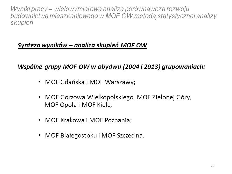 Wyniki pracy – wielowymiarowa analiza porównawcza rozwoju budownictwa mieszkaniowego w MOF OW metodą statystycznej analizy skupień Synteza wyników – analiza skupień MOF OW Wspólne grupy MOF OW w obydwu (2004 i 2013) grupowaniach: MOF Gdańska i MOF Warszawy; MOF Gorzowa Wielkopolskiego, MOF Zielonej Góry, MOF Opola i MOF Kielc; MOF Krakowa i MOF Poznania; MOF Białegostoku i MOF Szczecina.