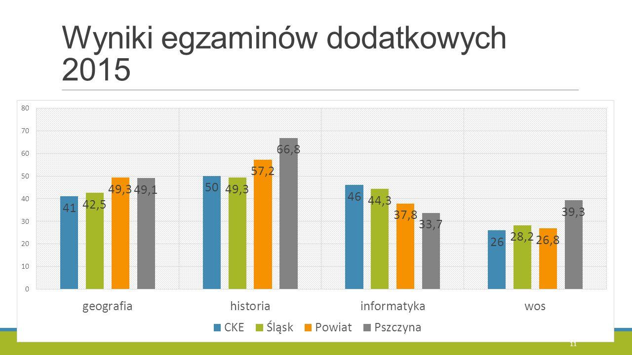 Wyniki egzaminów dodatkowych 2015 11