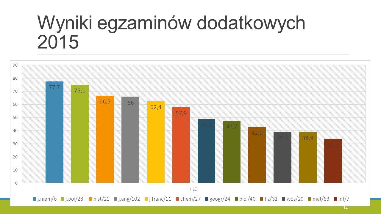 Wyniki egzaminów dodatkowych 2015 12