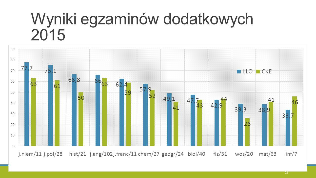 Wyniki egzaminów dodatkowych 2015 13