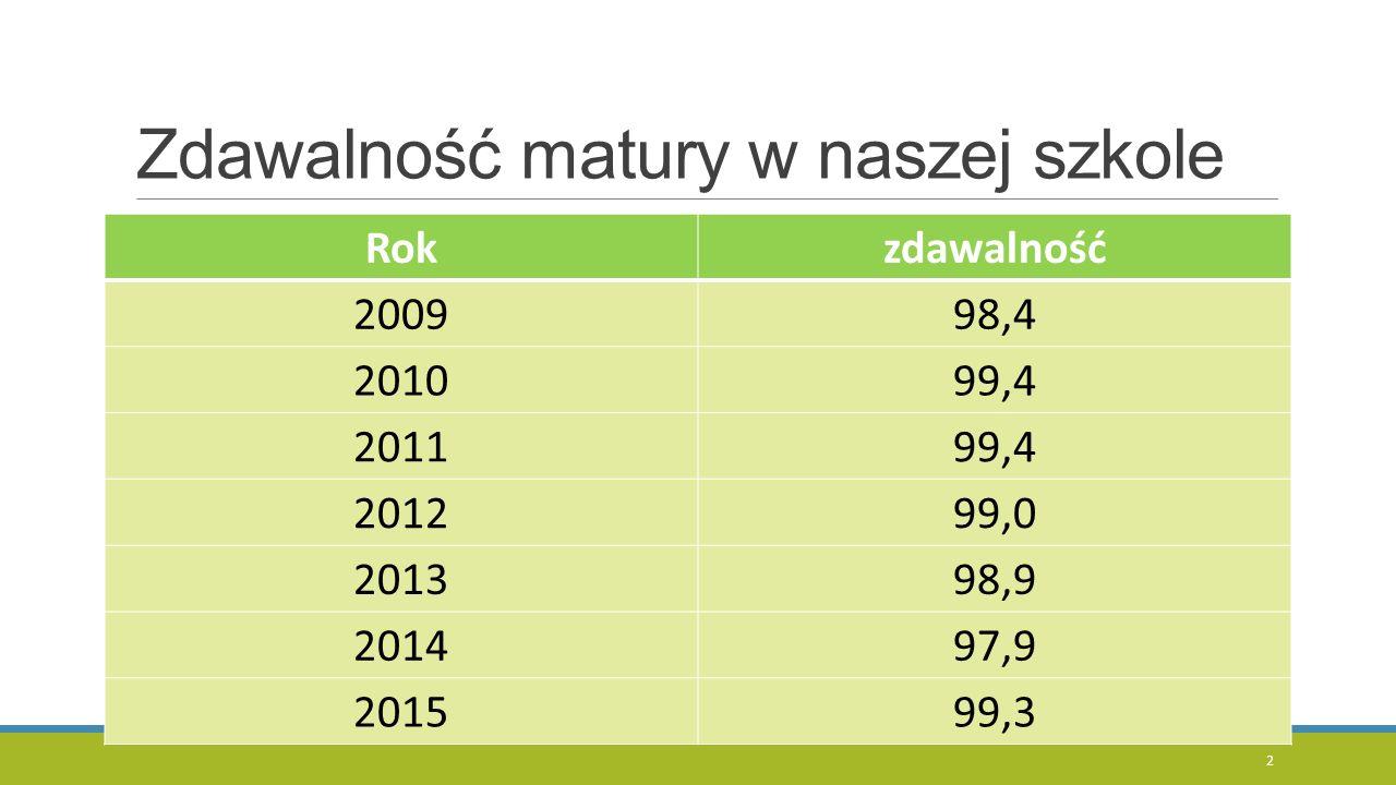 Zdawalność matury w naszej szkole Rokzdawalność 200998,4 201099,4 201199,4 201299,0 201398,9 201497,9 201599,3 2