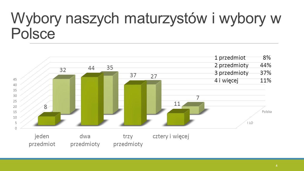 Wybory naszych maturzystów i wybory w Polsce 4
