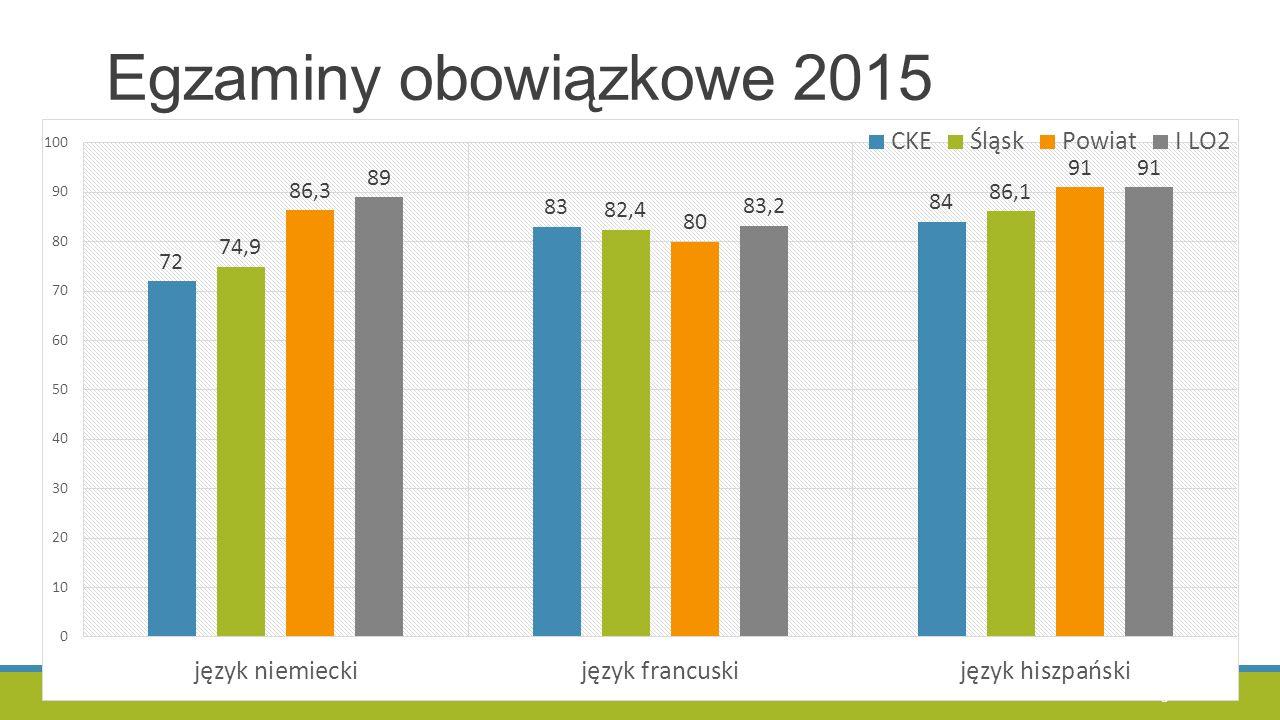 Wyniki egzaminów dodatkowych 2015 9