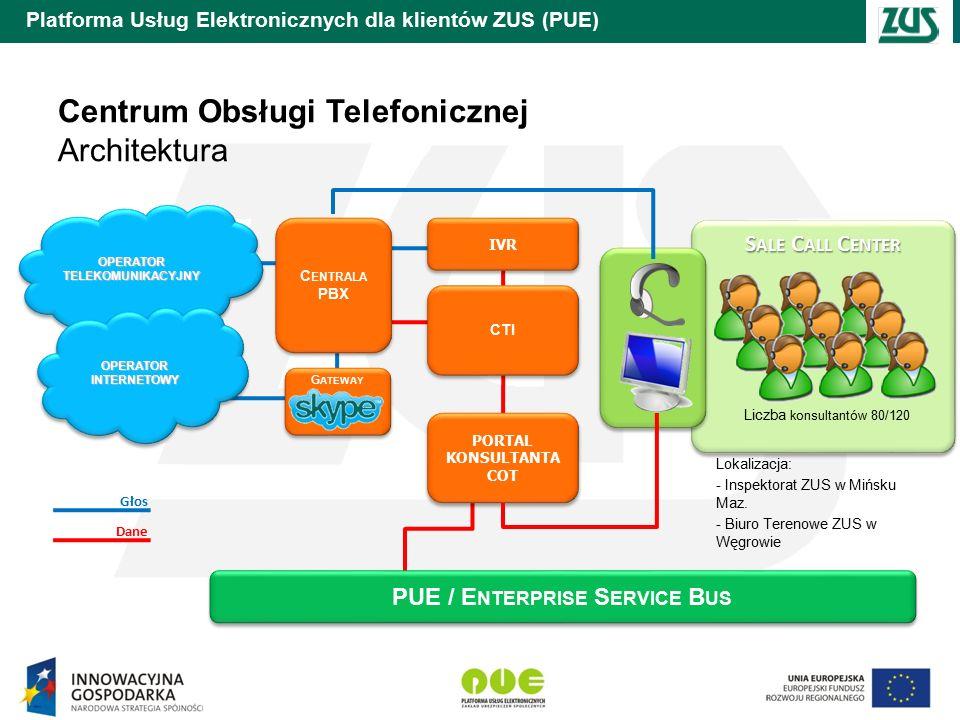 Platforma Usług Elektronicznych dla klientów ZUS (PUE) S ALE C ALL C ENTER Centrum Obsługi Telefonicznej Architektura OPERATOR TELEKOMUNIKACYJNY C ENTRALA PBX C ENTRALA PBX G ATEWAY OPERATOR INTERNETOWY IVR CTI PORTAL KONSULTANTA COT PORTAL KONSULTANTA COT Głos Dane PUE / E NTERPRISE S ERVICE B US Lokalizacja: - Inspektorat ZUS w Mińsku Maz.