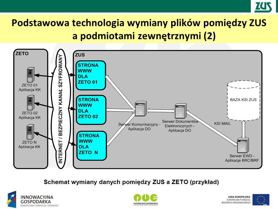 Podstawowa technologia wymiany plików pomiędzy ZUS a podmiotami zewnętrznymi (2) 30 Schemat wymiany danych pomiędzy ZUS a ZETO (przykład)