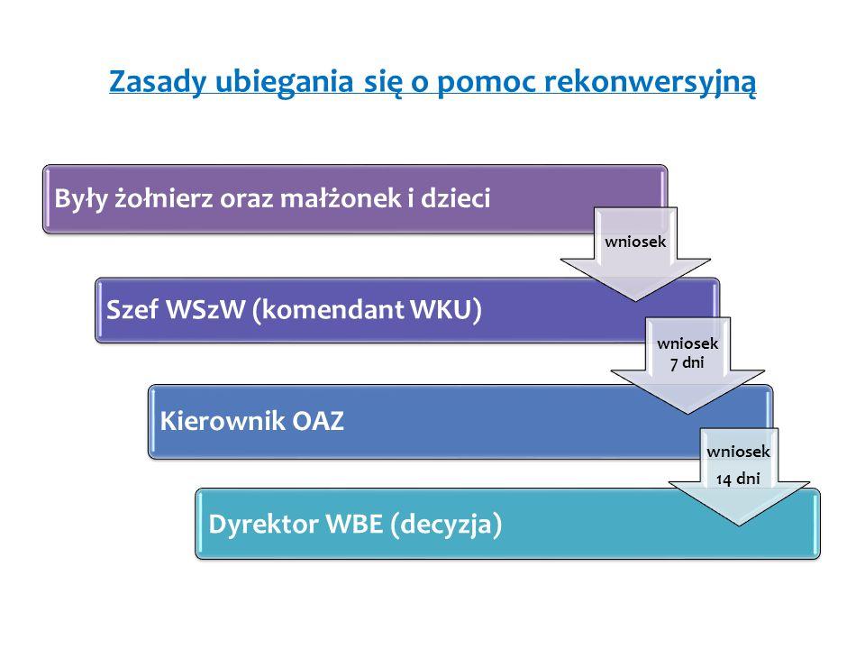 Zasady ubiegania się o pomoc rekonwersyjną Były żołnierz oraz małżonek i dzieci Szef WSzW (komendant WKU) Kierownik OAZ Dyrektor WBE (decyzja) wniosek wniosek 7 dni wniosek 14 dni