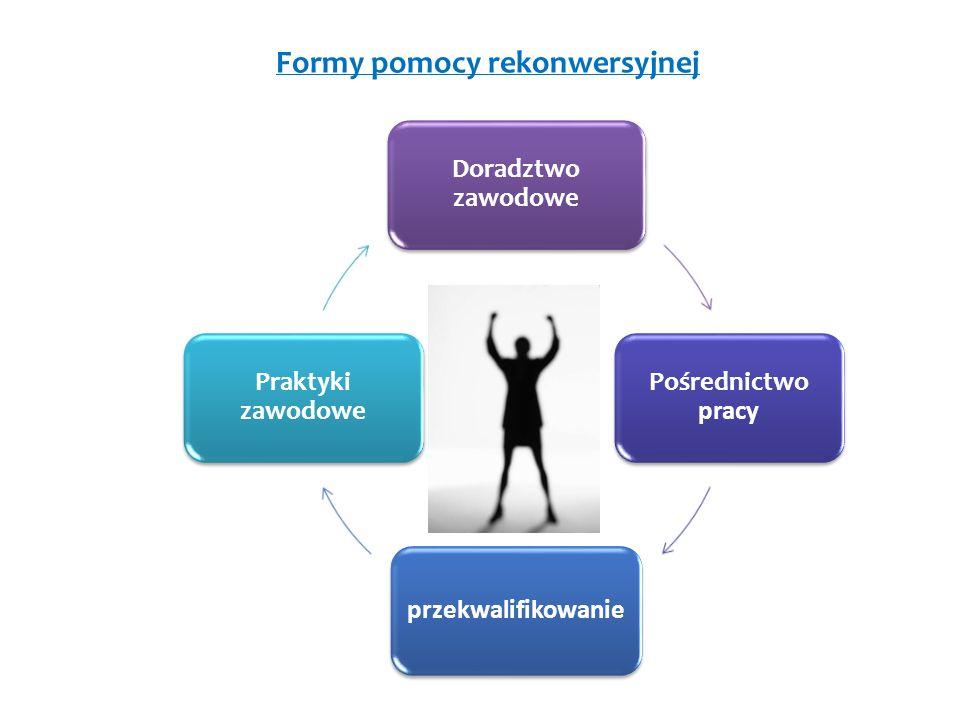 Doradztwo zawodowe Pośrednictwo pracy przekwalifikowanie Praktyki zawodowe Formy pomocy rekonwersyjnej