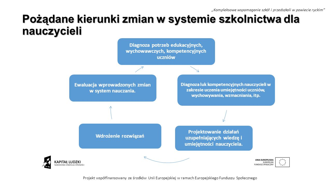 Pożądane kierunki zmian w systemie szkolnictwa dla nauczycieli Projekt współfinansowany ze środków Unii Europejskiej w ramach Europejskiego Funduszu S