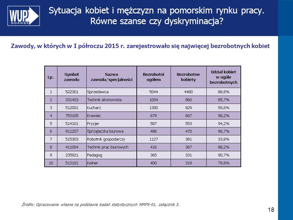 Sytuacja kobiet i mężczyzn na pomorskim rynku pracy. Równe szanse czy dyskryminacja? 18 Źródło: Opracowanie własne na podstawie badań statystycznych M