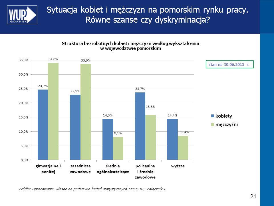 Sytuacja kobiet i mężczyzn na pomorskim rynku pracy. Równe szanse czy dyskryminacja? 21 Źródło: Opracowanie własne na podstawie badań statystycznych M
