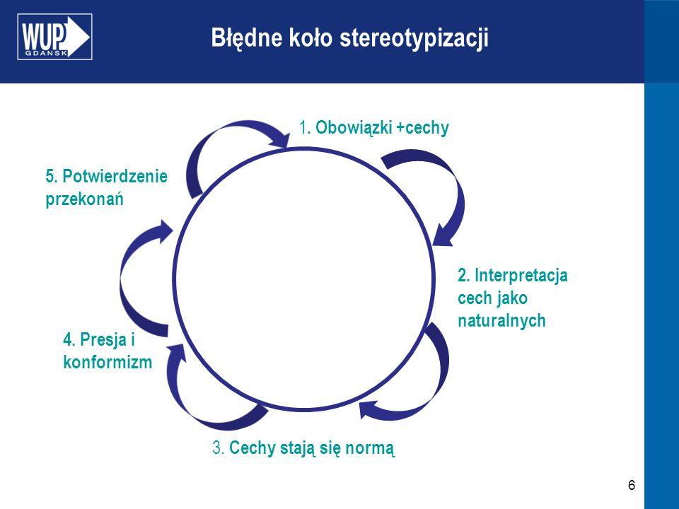 Błędne koło stereotypizacji 6 1. Obowiązki +cechy 2. Interpretacja cech jako naturalnych 3. Cechy stają się normą 4. Presja i konformizm 5. Potwierdze