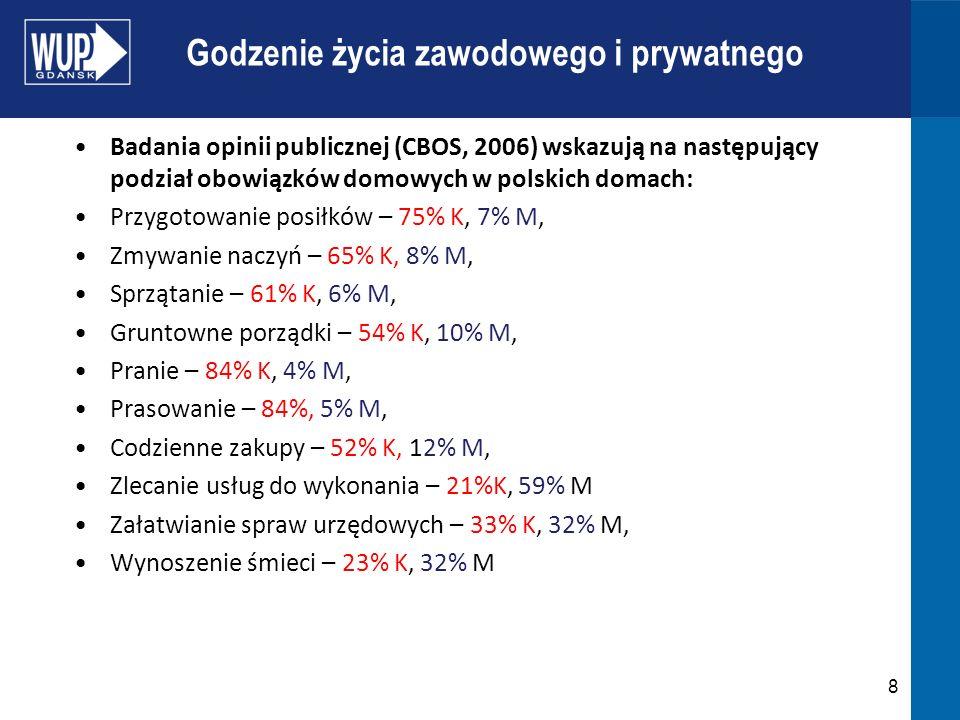 Godzenie życia zawodowego i prywatnego Badania opinii publicznej (CBOS, 2006) wskazują na następujący podział obowiązków domowych w polskich domach: P