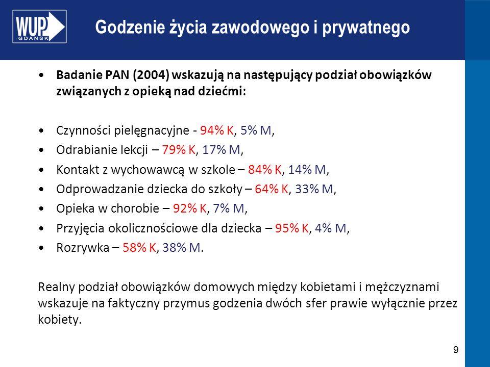 Godzenie życia zawodowego i prywatnego Badanie PAN (2004) wskazują na następujący podział obowiązków związanych z opieką nad dziećmi: Czynności pielęg